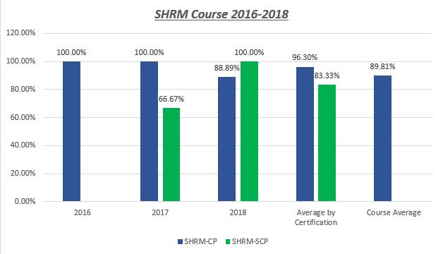 SHRM Stats